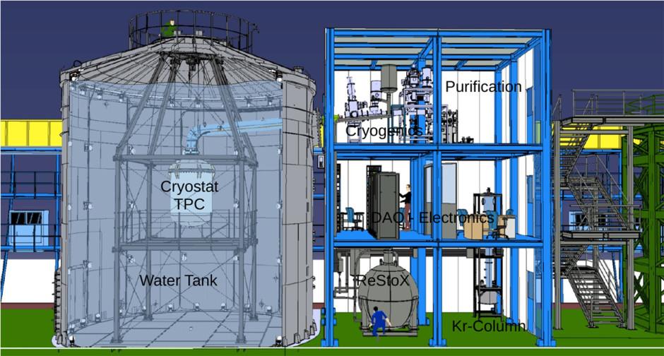 Figura 2: Sketch della struttura di Xenon1T. Sulla sinistra la water tank con il criostato che contiene la TPC; sulla destra la struttura di servizio con i diversi sottosistemi: a piano terra ReStoX e la Kr-Column, al primo piano la DAQ e l'Elettronica e al secondo piano la Criogenia e la Purificazione.