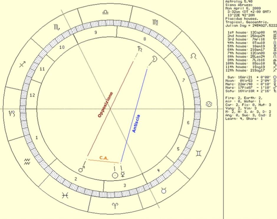 Configurazione astrale del 6 aprile 2009 alle ore 3.32